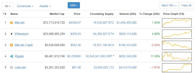Bitcoin Alıp Satmak mı Yoksa Alıp Beklemek mi