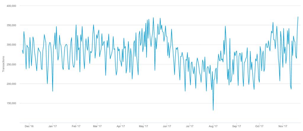 Bitcoin işlem seviyeleri