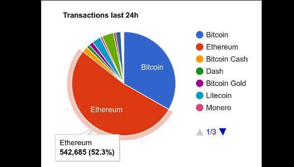 Ethereum Tüm Paraların Toplamından Çok İşlem Görüyor