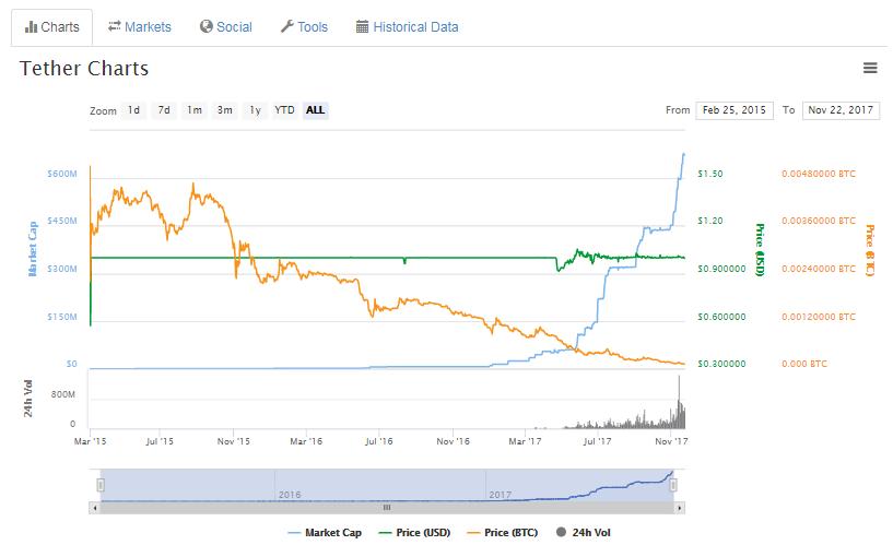 Dev Bitcoin Borsası Bitfinex Batıyor mu?