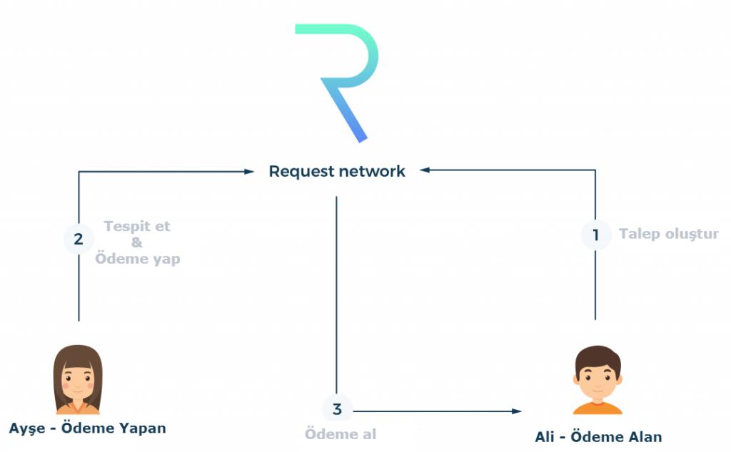 Request Network nedir? Nasıl Çalışır?