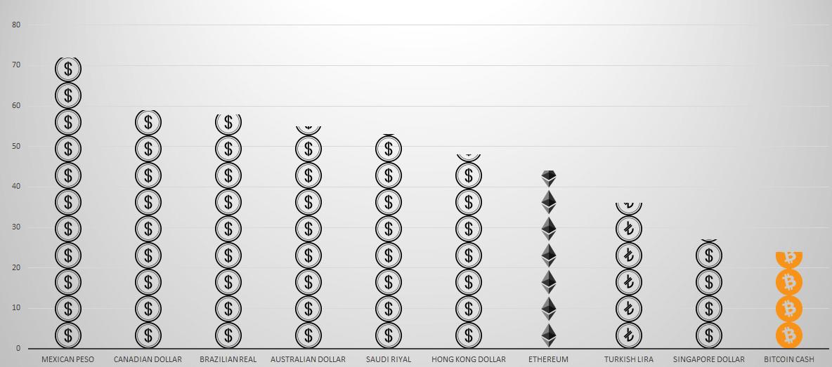 Piyasa değerine göre para birimlerinin sıralaması